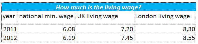 How much is the living wage?